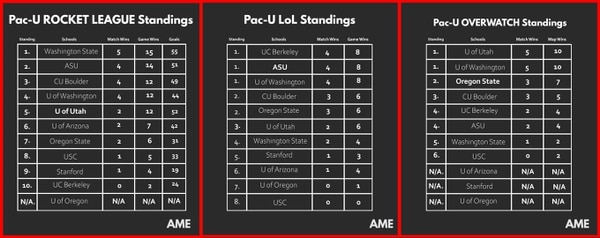 Unofficial Pac-U standings. A reference based on data gathered by Annenberg Media Esports.
