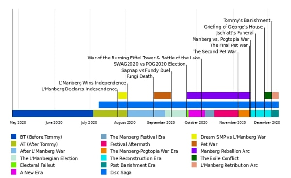 Historical timeline of the