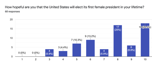 The majority of women surveyed feel hopeful they will witness the election of the first female president. (Graphic by Julia Cherner)