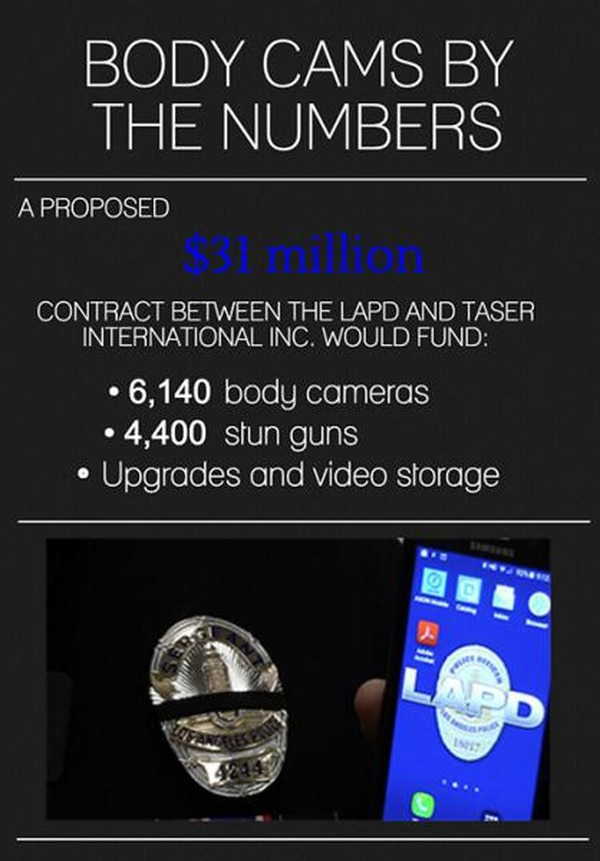 A breakdown of body cameras by the numbers. (Whitney Ashton/Annenberg Media)