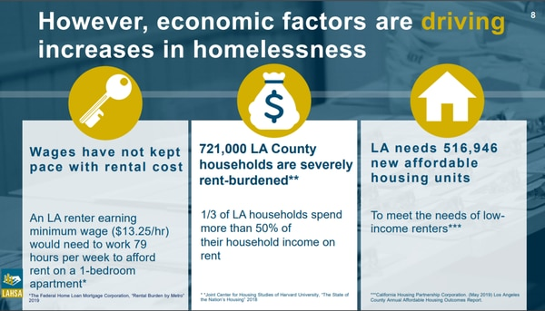 A graphic depicting the economic factors driving homelessness. (Courtesy of Los Angeles Homeless Services Authority, 2019)