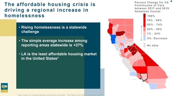 A graphic depicting the affordable housing crisis across California. (Courtesy of Los Angeles Homeless Services Authority, 2019)