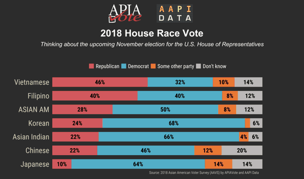 Here's how the Asian American population intends to vote in the 2018 House Race.